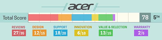Acer 2017