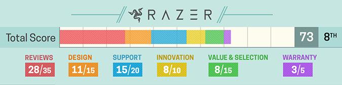 Razer 2017