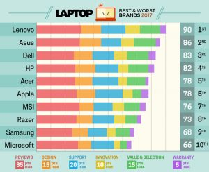 Beste laptopmerken 2017