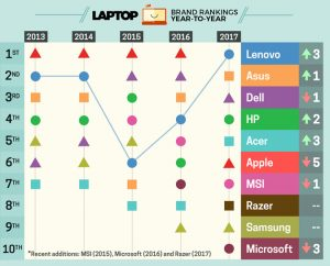 Laptop merken rankings
