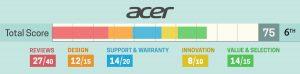Acer beoordeling 2019