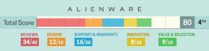 Alienware beoordeling 2019