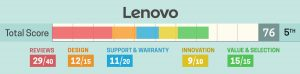 Lenovo beoordeling 2019