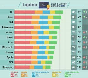 beste laptopmerken van 2019